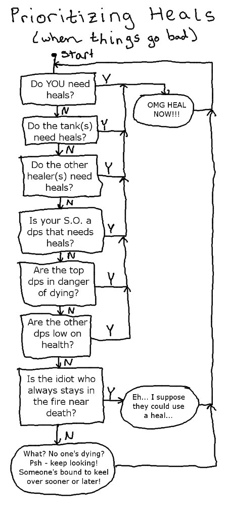 A Flowchart Showing Priorities for Healing